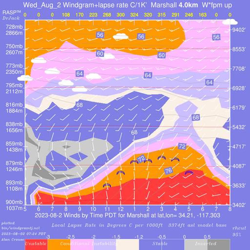 Soaring Predictor - Marshall Peak